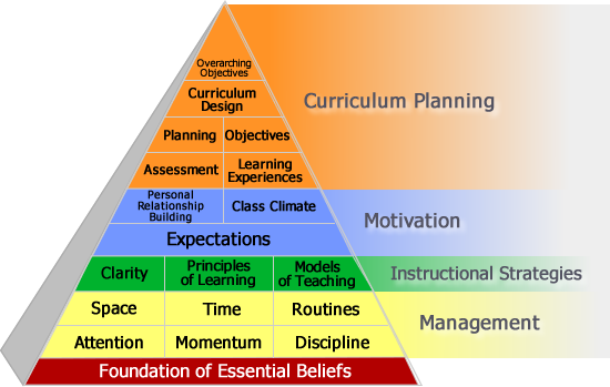 The Skillful Teaching Model